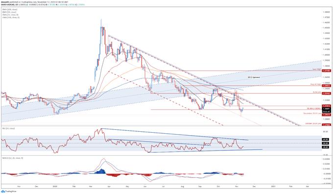 Il dollaro canadese potrebbe aumentare sul consolidamento del sentimento del mercato, BOC esitante