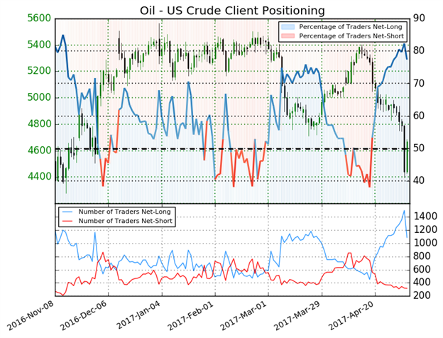 Crude Oil Price Forecast: Pushing Into Important Price Resistance