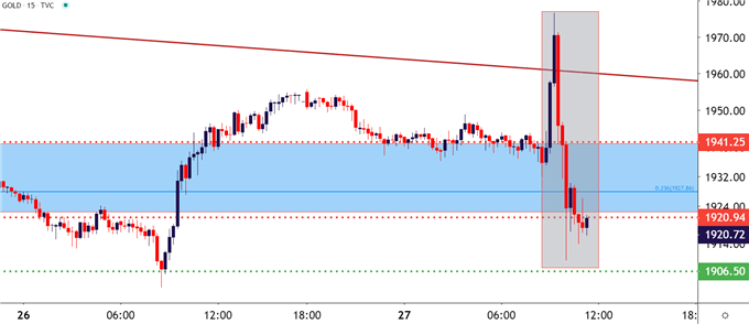 Gold 15 Minute Price Chart
