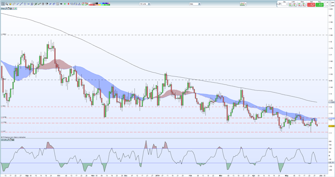 EURUSD Price Outlook: Still Looking to Fall Further