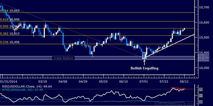 US Dollar en riesgo de retroceso