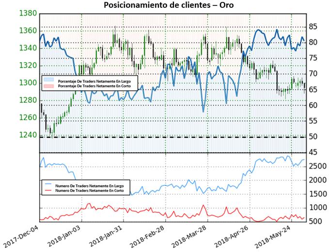 Precio del oro a continuar a la baja según posicionamiento