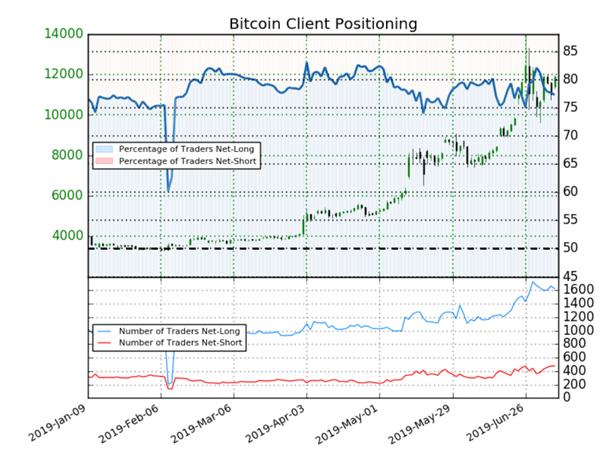 Bitcoin : le nombre de particuliers vendeurs augmente, le signal haussier est haussier