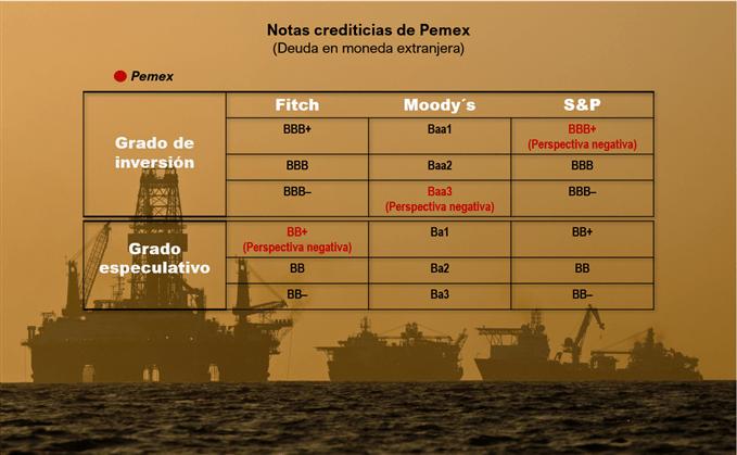 Calificación crediticia de Pemex