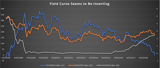 Yield curve inverting