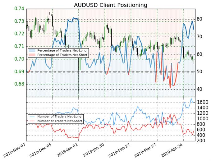 igcs, ig client sentiment index, igcs audusd, audusd price chart, audusd price forecast, audusd technical analysis