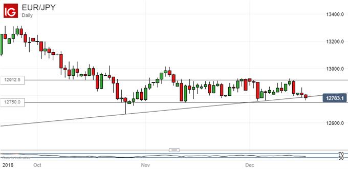 Range Holds: Euro Vs Japanese Yen, Daily Chart