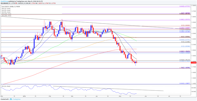 Implications of Oversold EUR/USD Reading Ahead of FOMC, ECB Minutes