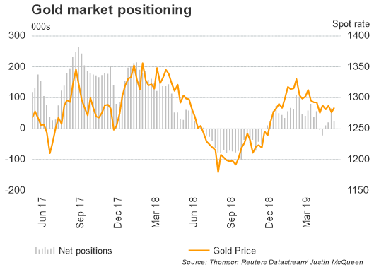 COT Report: Gold Net Longs Slashed, Copper Shorts Peaking, Oil Bulls Scale Back