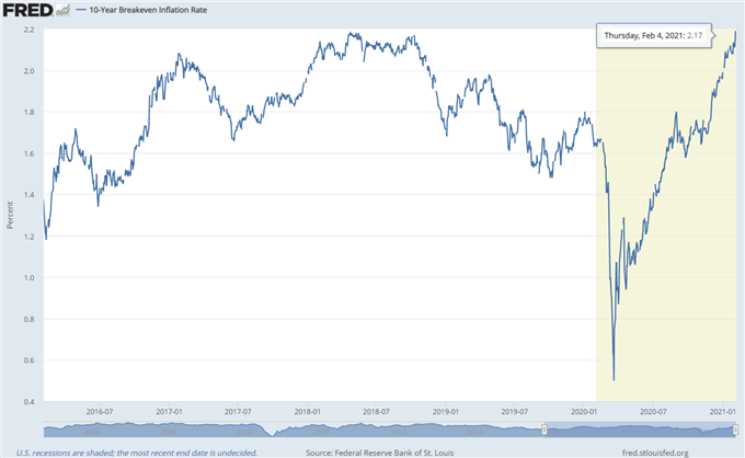 10-Year Breakeven Rate Chart