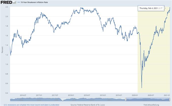 10-year break-even rate chart