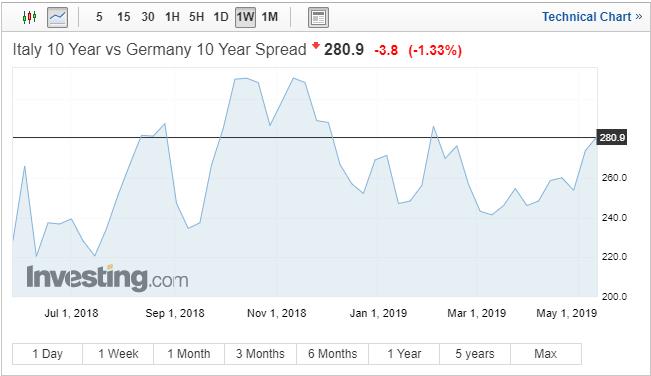 EURUSD Price: Negative Bias as Italy-German Yield Spread Widens
