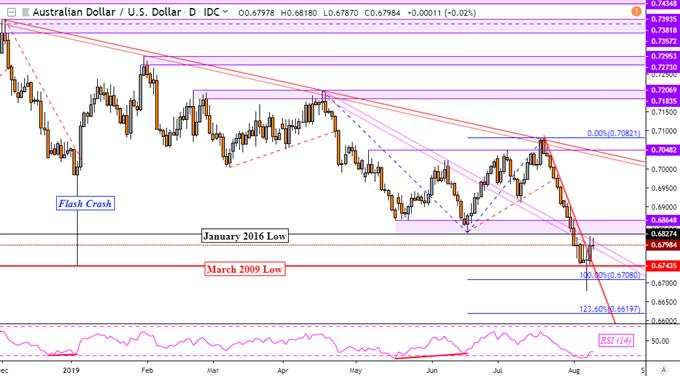 Australian Dollar Outlook in USD, CAD. Canadian Dollar May Gain?