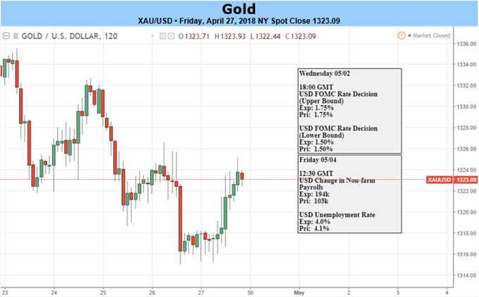Gold Prices Set For Potential Bearish Breakout on Hawkish Fed