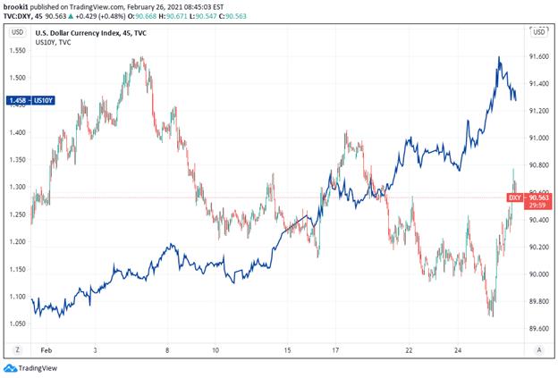 TradingView, DXY, US10Y, US Yields, US Dollar Index