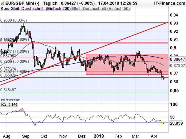 EUR/GBP: Weitere Unterstützung überrannt