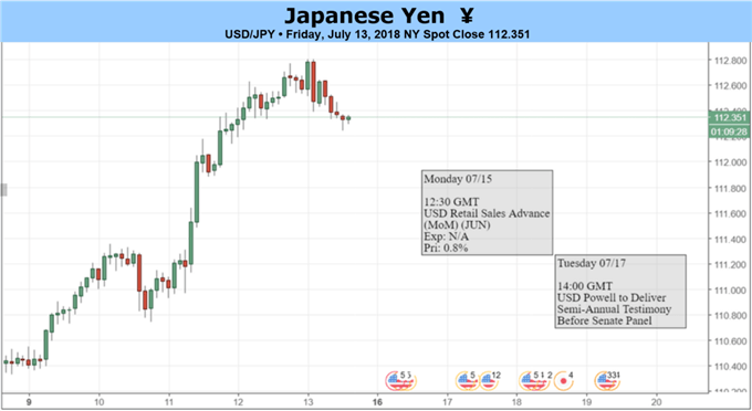 USD/JPY Forecast: Dollar Strength to Persist on Hawkish Fed Testimony