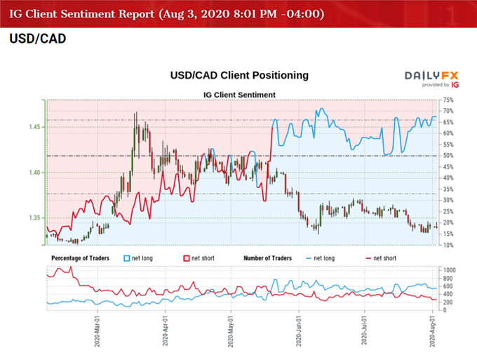USD/CAD Rate Reverses Ahead of June Low as RSI Breaks Out