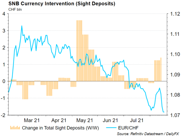 NZD Surprise by RBNZ, SNB Focus on EUR/CHF Drop to Rise