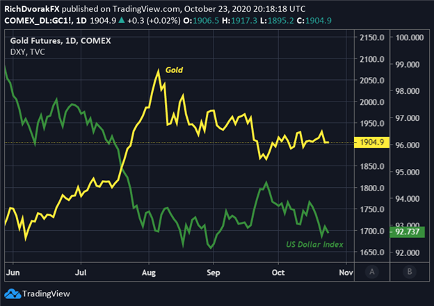 XAU USD Price Chart Forecast Gold to US Dollar Index Correlation