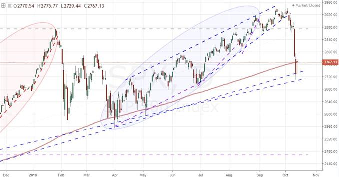 Daily Chart of the S&P 500 and 200-day Moving Average
