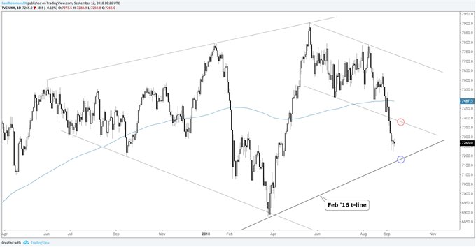 FTSE daily chart, oversold, key reversal