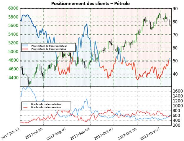 Pétrole: forte perspective baissière basée sur le sentiment des traders