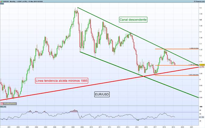 El EUR/USD sucumbe luego de nuevas proyecciones económicas por parte del BCE ¿Qué esperar?