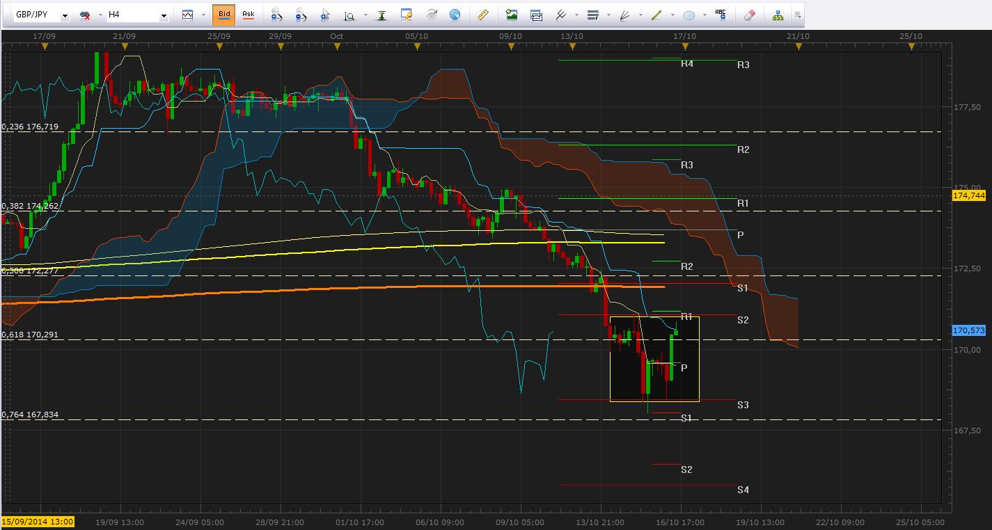 GBP/JPY  Oscila en amplio rango ante la volatilidad de los últimos días