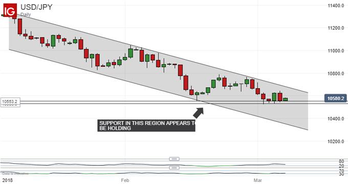 التحليل الفني للين الياباني: الاتجاه الهبوطي لزوج العملات الدولار الأمريكي مقابل الين الياباني USD/JPY سوف يستمر