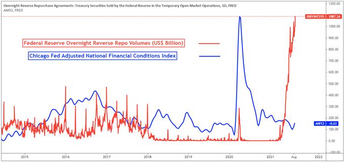 Dow Jones, Nasdaq 100, S&P 500 Önümüzdeki Hafta İçin Tahminler