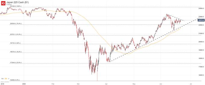 Nikkei 225 price chart