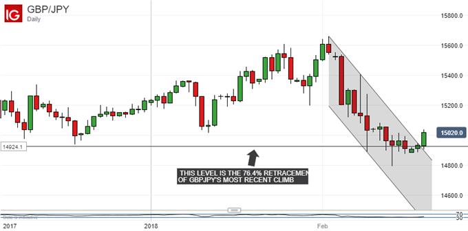 Japanese Yen Technical Analysis: USDJPY Slide Stalls, Is It Over?