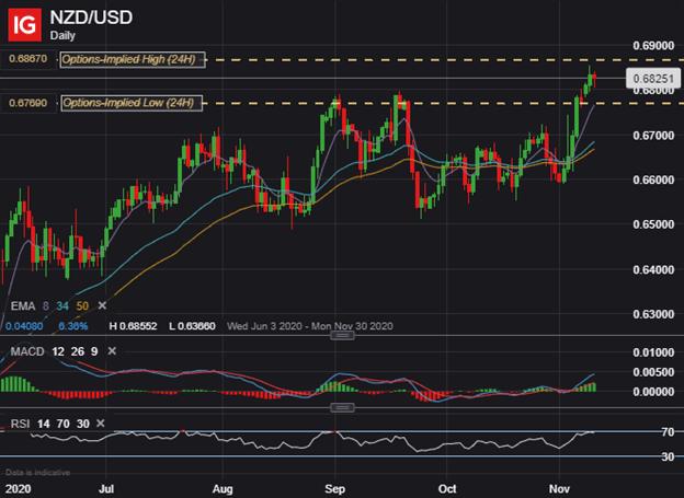 NZDUSD Price Chart New Zealand Dollar Forecast