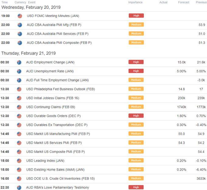AUD/USD Economic Calendar - Australia / US Data Releases