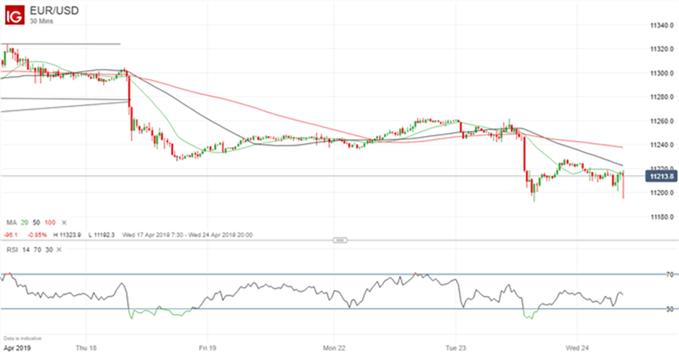 Gráfico 30 minutos EUR/USD - 24/04/2019