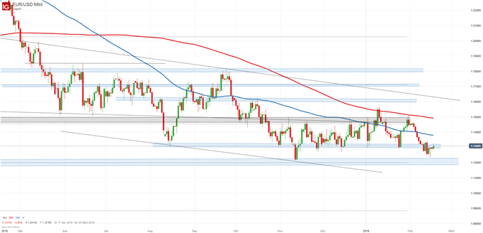 EUR/USD Chartanalyse auf Tagesbasis
