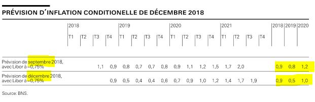 Prévisions d'inflation de la banque nationale suisse de 2018, 2019 et 2020