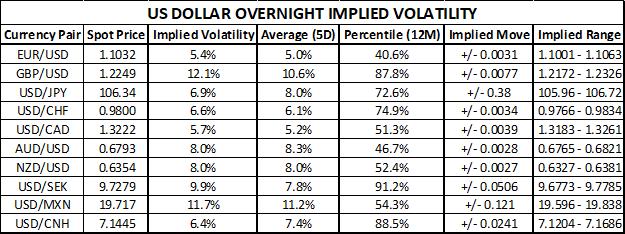 US Dollar Price Volatility Implied Trading Range