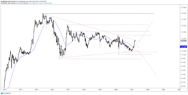 USDJPY, USD/JPY, US Dollar, Wedge Break