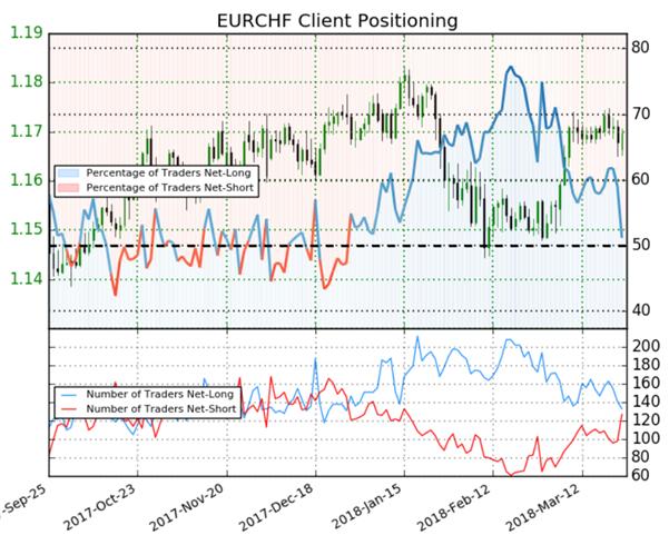 EUR/CHF : l'indicateur Sentiment détecte un signal haussier sur le cours
