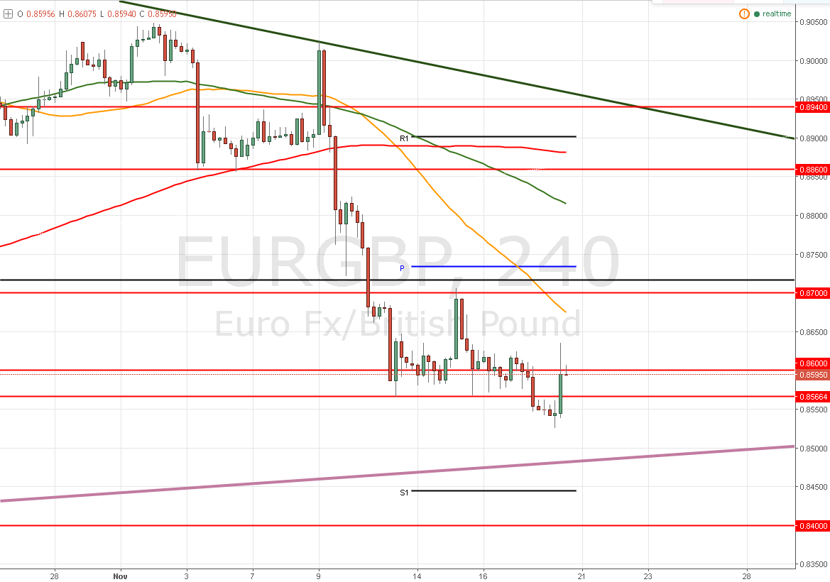 EUR/GBP – ¿Vuelve al rango? Draghi inyecta debilidad al Euro