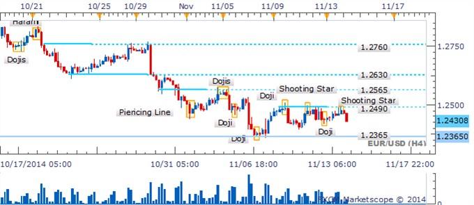 EUR/USD esperando una guía más clara mientras rango persiste