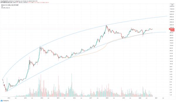 BTC/USD: Bitcoin corrige de madrugada, pero se gana el interés del público
