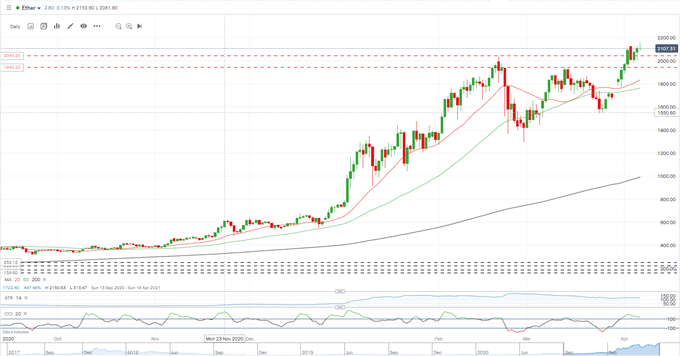 Bitcoin (BTC/USD) Bumping Into $60,000 Resistance, Ethereum (ETH/USD) Hitting New All-Time Highs
