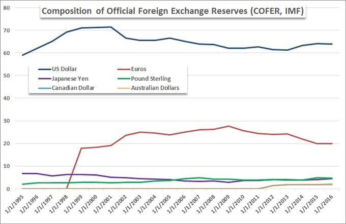 Percentage Representation of Reserve Use by Major Currencies