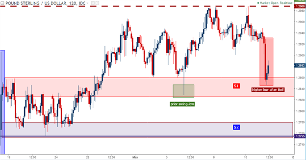 Analyse technique du GBP/USD : Le Cable teste le support après l'intervention de la BoE