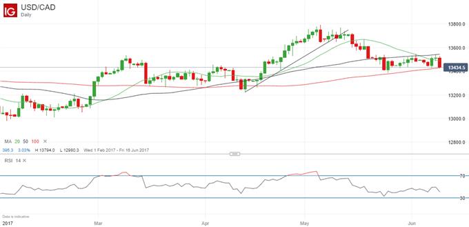 Canadian Dollar: Set to Weaken Further
