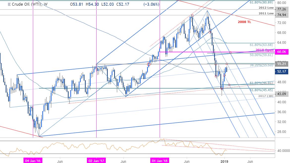 Crude Oil Price Chart - WTI - Weekly Timeframe
