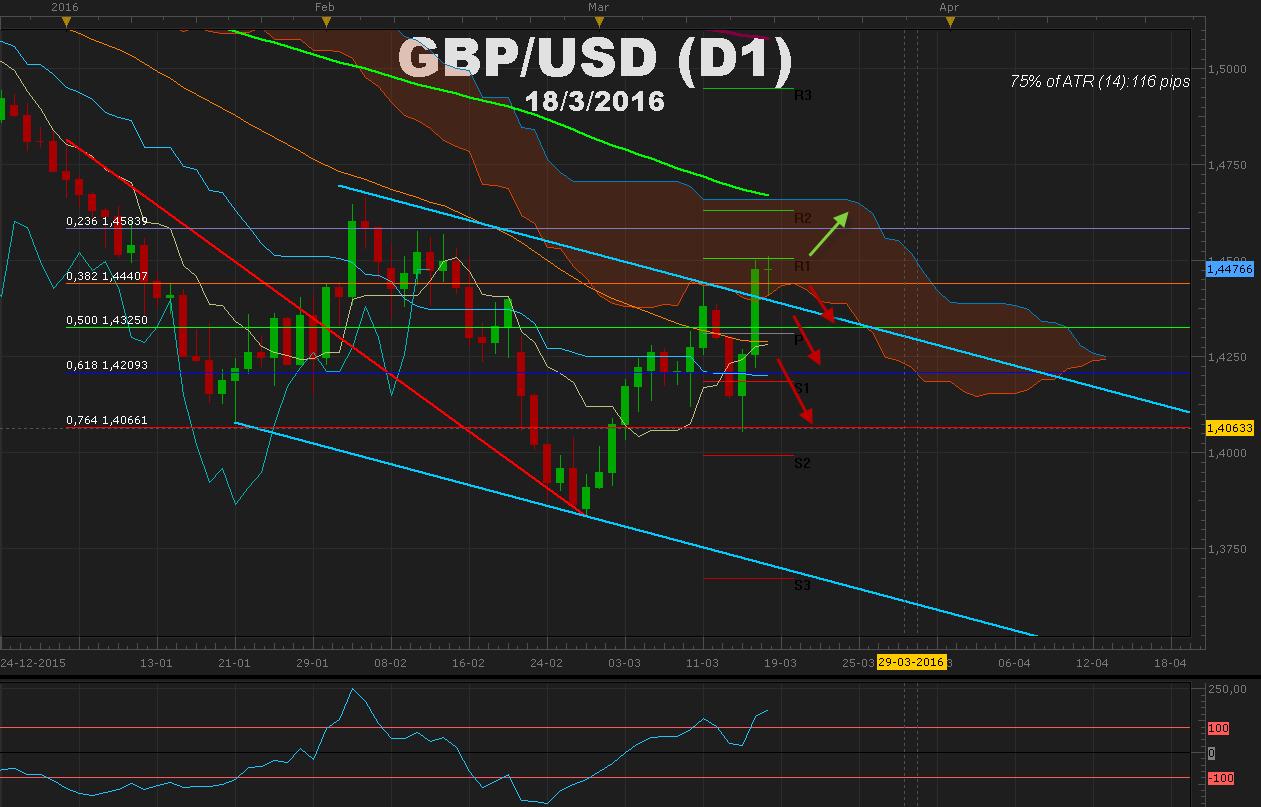 GBPUSD  FOMC y decisión del BoE reviven a la libra a la espera de IPC en UK